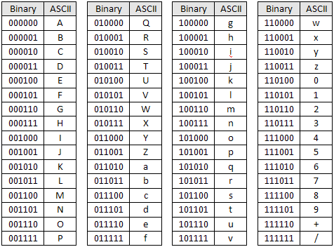 M m for 7 bit ascii tabelle