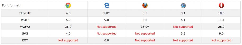 compatibilità-browser-font-face