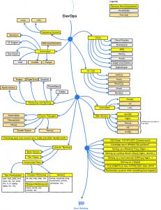 come diventare uno sviluppatore web