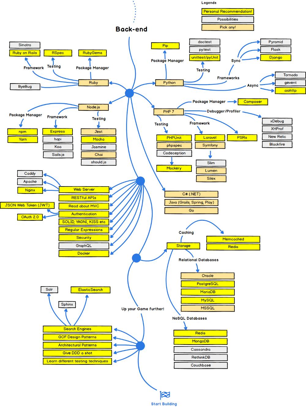 come diventare sviluppatore web
