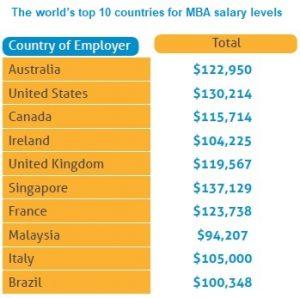 MBA IT