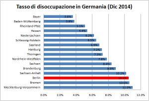 stipendio medio germania