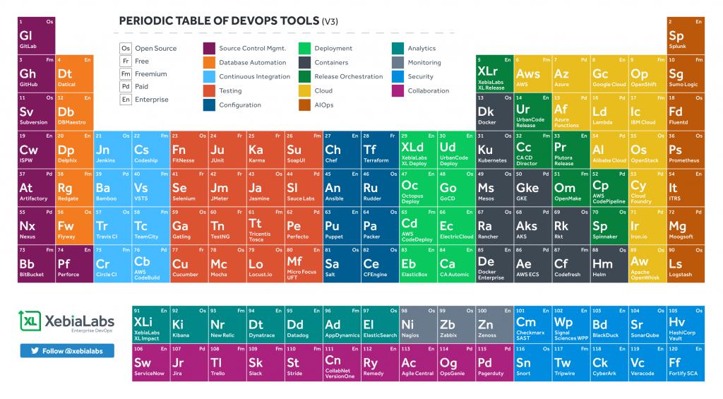 devops tool